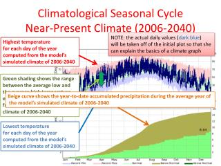 Climatological Seasonal Cycle Near-Present  Climate  (2006-2040)