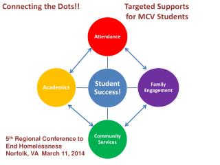 Connecting the Dots!!                       Targeted Supports            for MCV Students