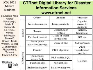 CTRnet Digital Library for Disaster Information Services ctrnet