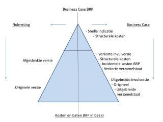 Business Case BRP