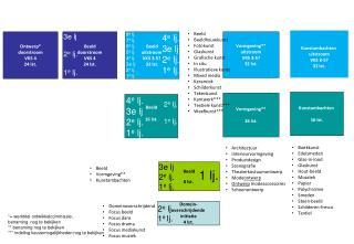 Architectuur Interieurvormgeving Productdesign Scenografie Theaterkostuumontwerp Mode ontwerp