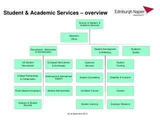 Student & Academic Services � overview
