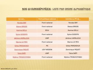 Nos 10 eurod�put�(e)s  : liste par ordre alphab�tique