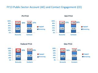 FY13 Public Sector Account  (AE) and Contact Engagement (CE)