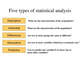 Five types of statistical analysis