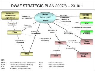 DWAF STRATEGIC PLAN 2007