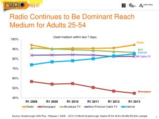 Radio Continues to Be Dominant Reach Medium for Adults 25-54