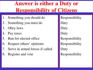 Answer is either a Duty or Responsibility of Citizens