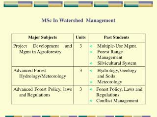 MSc In Watershed  Management