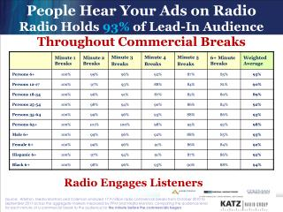 People Hear Your Ads on Radio