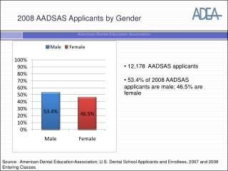 2008 AADSAS Applicants by Gender