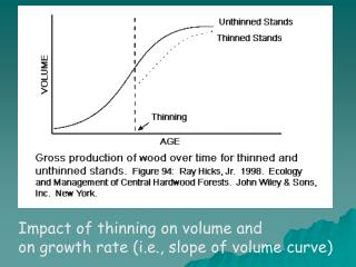 Impact of thinning on volume and  on growth rate (i.e., slope of volume curve)