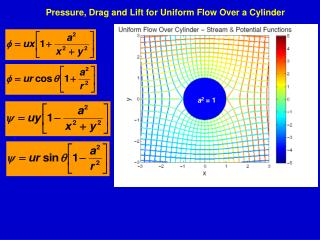 Pressure, Drag and Lift for Uniform Flow Over a Cylinder