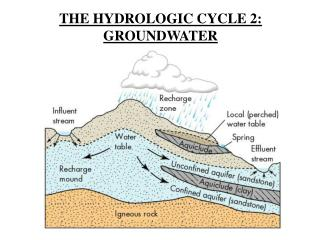 THE HYDROLOGIC CYCLE 2: GROUNDWATER