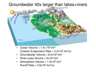 Groundwater 40x larger than lakes+rivers