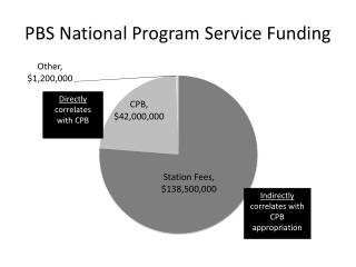 PBS National Program Service Funding