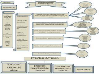 Fomentar y promover la educación integral de los estudiantes de los Institutos Tecnológicos