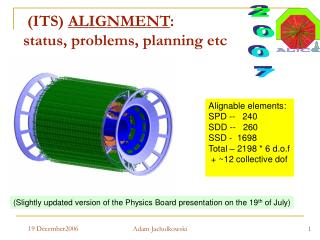 (ITS)  ALIGNMENT :  status, problems, planning etc