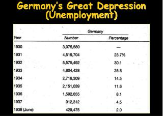 Germany�s Great Depression (Unemployment)
