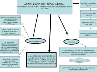 ARTICULACIÓ DEL RÈGIM LIBERAL