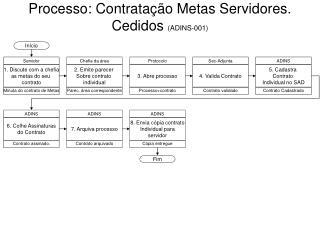 Processo: Contratação Metas Servidores.  Cedidos  (ADINS-001)
