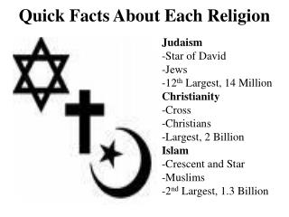 Quick Facts About Each Religion