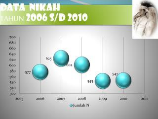 DATA  NIKAH TAHUN  2006 S/D 2010