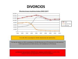En el año 2011 se produjeron 110.651 disoluciones de matrimonios.