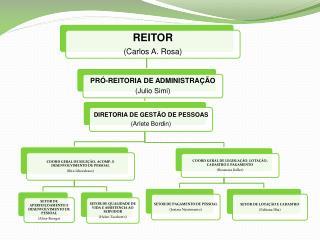 DGP Cristina Lindemayer Viviane Hennig COORD GERAL DE LEGISLAÇÃO, LOTAÇÃO, CADASTRO E PAGAMENTO