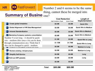 Summary of Business Case Savings