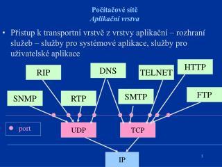 Počítačové sítě Aplikační vrstva