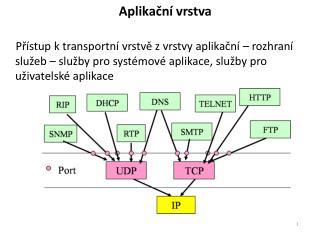Aplikační vrstva