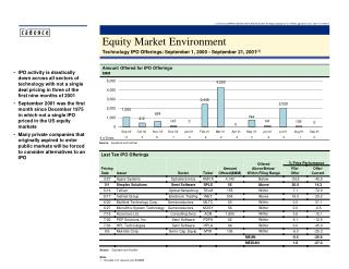 Equity Market Environment