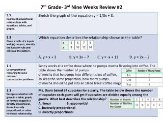 7 th  Grade- 3 rd  Nine Weeks Review #2