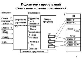 Подсистема прерываний Схема подсистемы прерываний