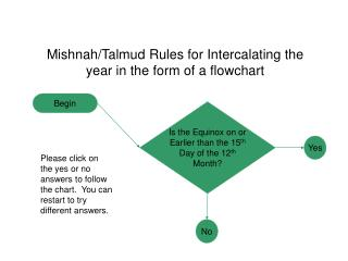 Mishnah/Talmud Rules for Intercalating the year in the form of a flowchart
