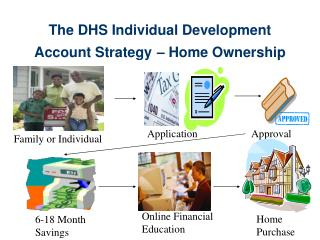 The DHS Individual Development Account Strategy – Home Ownership