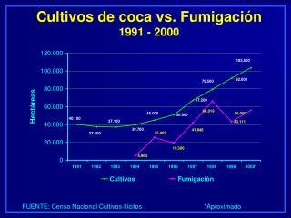 Cultivos de coca vs. Fumigación 1991 - 2000