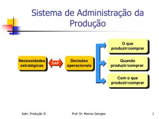 Sistema de Administração da Produção