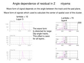 Angle dependence of residual in Z       niiyama