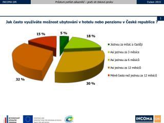 Jak často využíváte možnost ubytování v hotelu nebo penzionu v České republice ?
