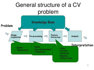 General structure of a CV problem