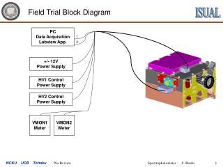 Field Trial Block Diagram