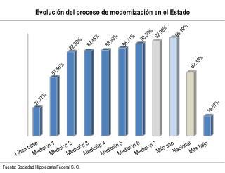 Evolución del proceso de modernización en el Estado