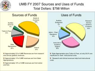 UMB FY 2007 Sources and Uses of Funds Total Dollars: 798 Million