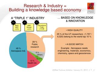 Research & Industry = Building a knowledge based economy