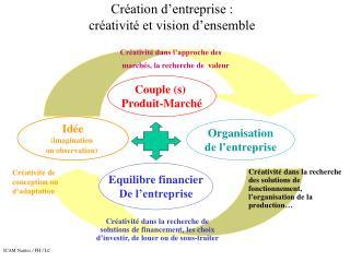 Création d'entreprise :  créativité et vision d'ensemble
