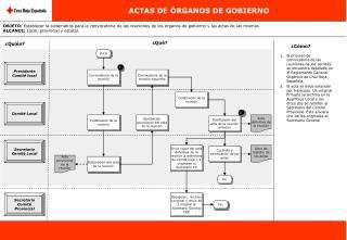 ACTAS DE ÓRGANOS DE GOBIERNO