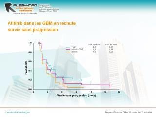Afitinib  dans les GBM en rechute  survie sans progression