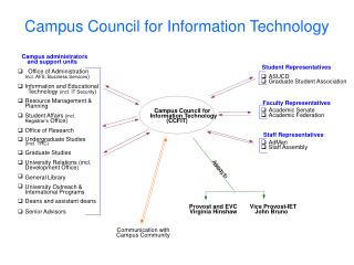 Campus Council for Information Technology